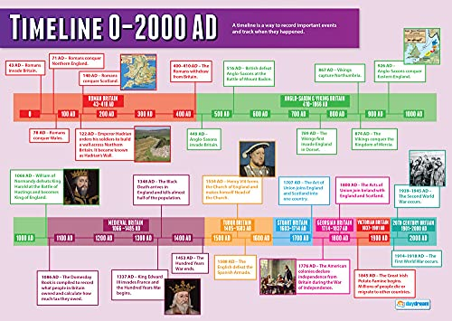 Timeline 0-2000 AD | History Posters | Gloss Paper measuring 850mm x 594mm (A1) | History Classroom Posters | Education Charts by Daydream Education from Daydream Education