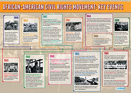 African American Civil Rights: Key Events | History Educational Wall Chart/Poster In High Gloss Paper (A1 850mm X 594mm) from DAYDREAM EDUCATION