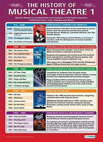History of Musical Theatre 1 | Drama Posters | Gloss Paper measuring 850mm x 594mm (A1) | Theatre Posters for the Classroom | Education Charts by Daydream Education from Daydream Education
