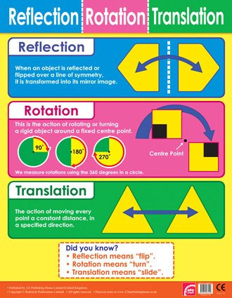 Reflection, Rotation, Translation Maths Chart School Poster for Classrooms from Easy2Learn