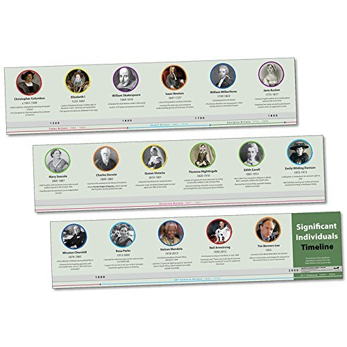 Wildgoose Education WG7359 Significant People Timeline (Pack of 3) from Wildgoose Education